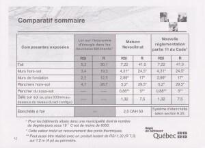 Comparatif sommaire - Novoclimat